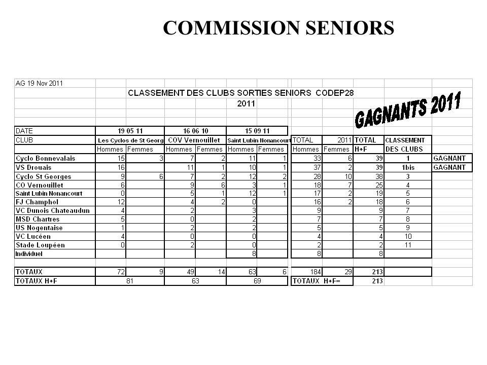 COMMISSION SENIORS