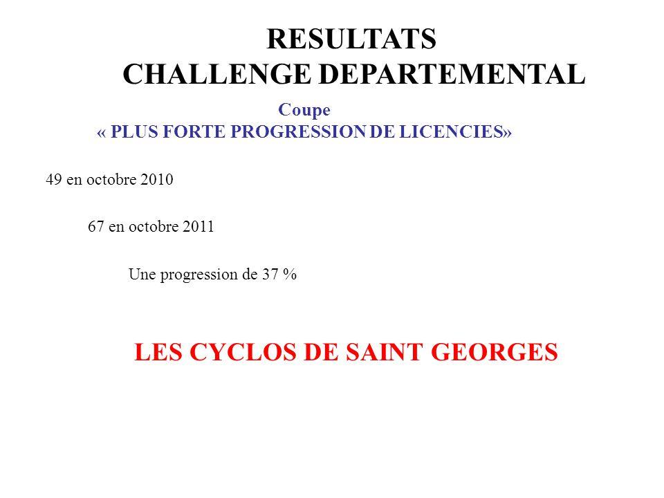 RESULTATS CHALLENGE DEPARTEMENTAL Coupe « PLUS FORTE PROGRESSION DE LICENCIES» 49 en octobre 2010 67 en octobre 2011 Une progression de 37 % LES CYCLO