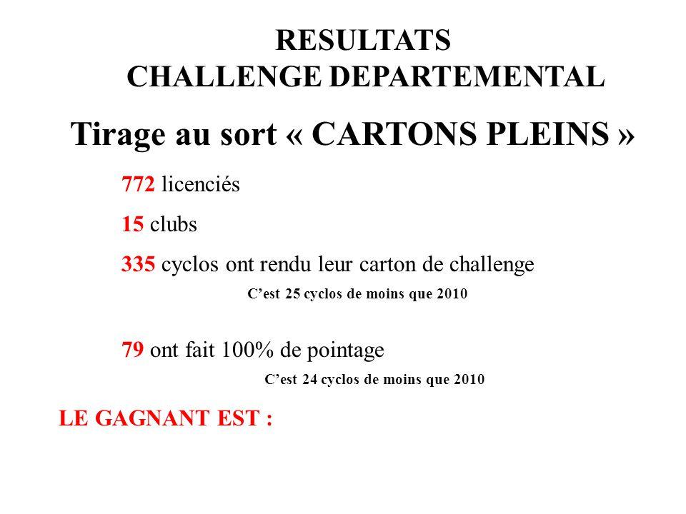 Tirage au sort « CARTONS PLEINS » 772 licenciés 15 clubs 335 cyclos ont rendu leur carton de challenge 79 ont fait 100% de pointage C'est 25 cyclos de moins que 2010 C'est 24 cyclos de moins que 2010 LE GAGNANT EST : RESULTATS CHALLENGE DEPARTEMENTAL