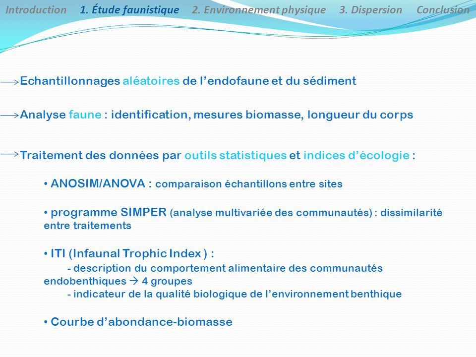 Echantillonnages aléatoires de l'endofaune et du sédiment Analyse faune : identification, mesures biomasse, longueur du corps Introduction 1. Étude fa