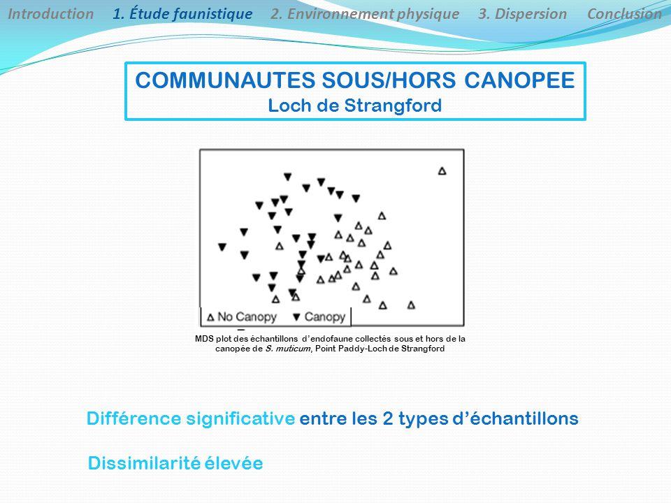 COMMUNAUTES SOUS/HORS CANOPEE Loch de Strangford Différence significative entre les 2 types d'échantillons Dissimilarité élevée MDS plot des échantillons d'endofaune collectés sous et hors de la canopée de S.