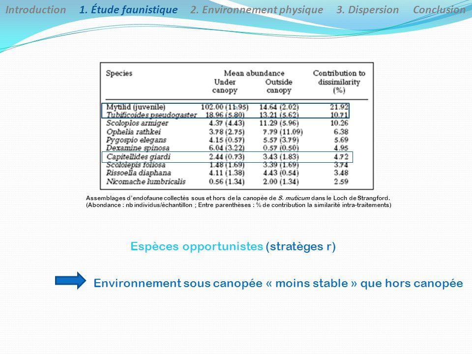 Introduction 1. Étude faunistique 2. Environnement physique 3.