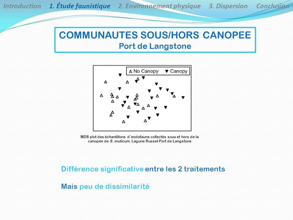 COMMUNAUTES SOUS/HORS CANOPEE Port de Langstone Différence significative entre les 2 traitements Mais peu de dissimilarité Introduction 1.