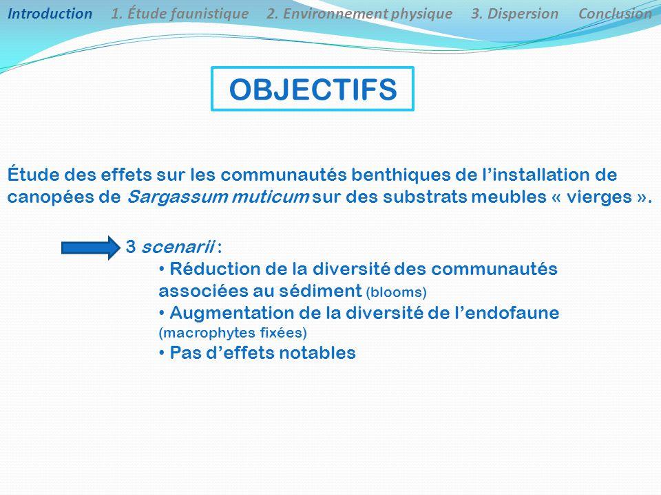 (Composition spécifique, diversité, dominance similaires) Introduction 1.
