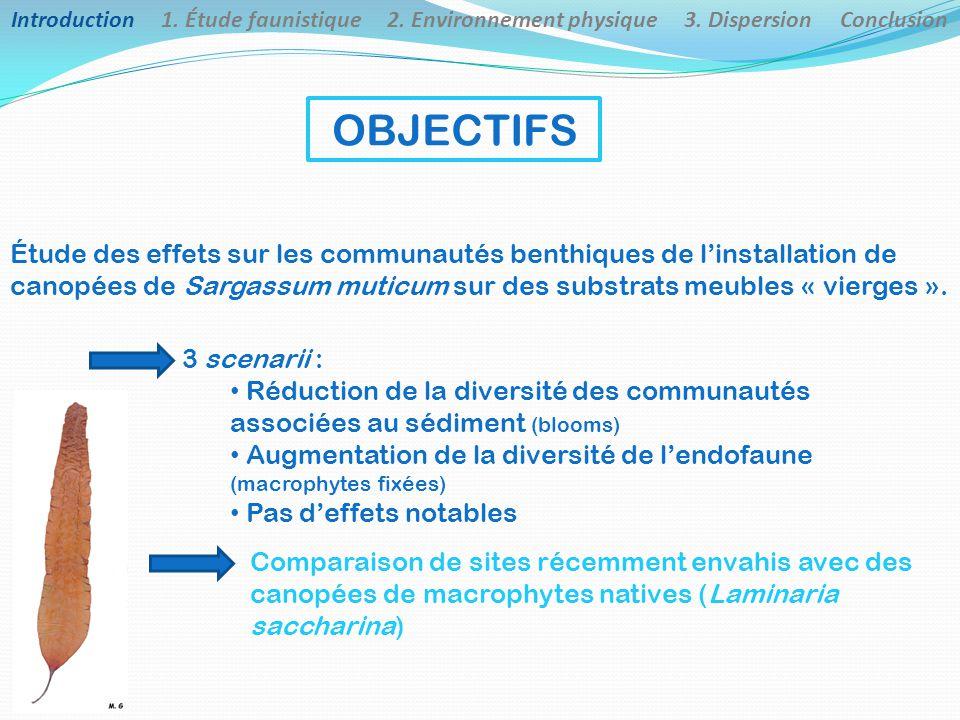 Introduction 1.Étude faunistique 2. Environnement physique 3.