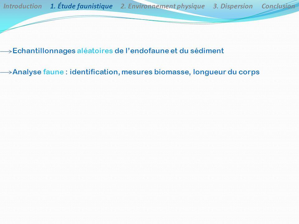 Echantillonnages aléatoires de l'endofaune et du sédiment Analyse faune : identification, mesures biomasse, longueur du corps Introduction 1.