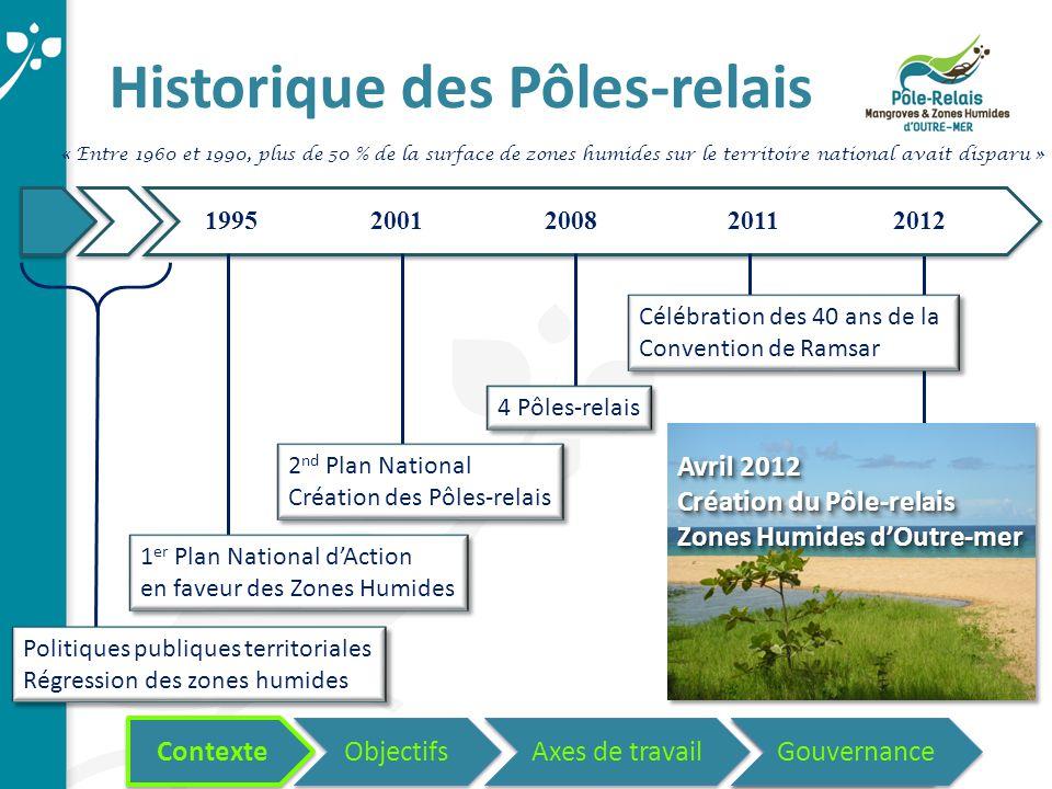 Historique des Pôles-relais 19952001200820112012 Politiques publiques territoriales Régression des zones humides 1 er Plan National d'Action en faveur des Zones Humides 2 nd Plan National Création des Pôles-relais 4 Pôles-relais Célébration des 40 ans de la Convention de Ramsar Avril 2012 Création du Pôle-relais Zones Humides d'Outre-mer Contexte Objectifs Axes de travail Questions.