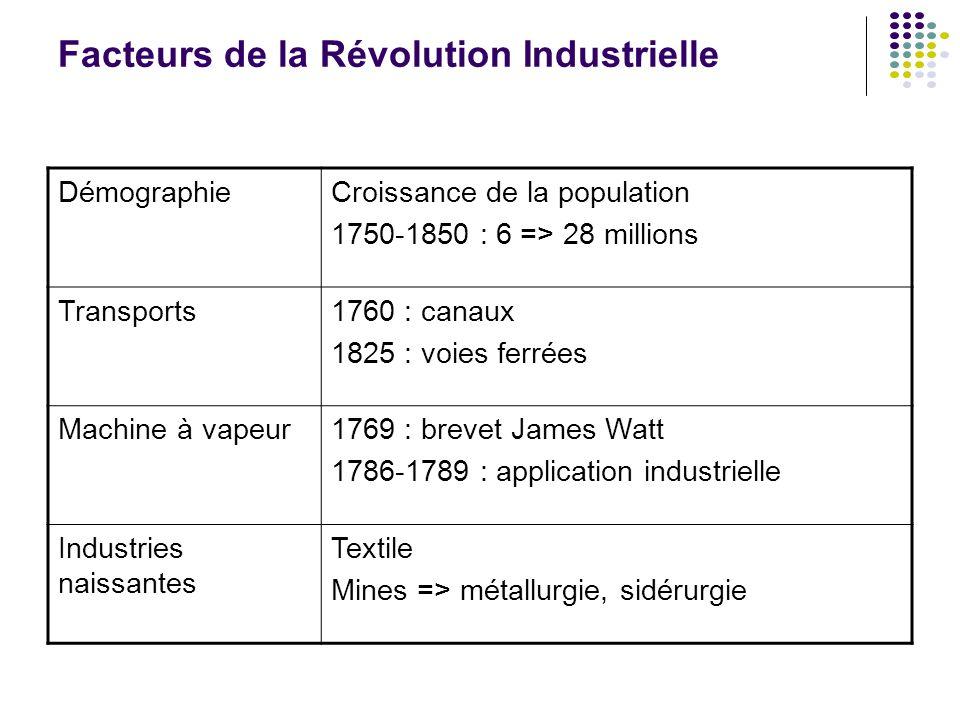 Facteurs de la Révolution Industrielle DémographieCroissance de la population 1750-1850 : 6 => 28 millions Transports1760 : canaux 1825 : voies ferrée