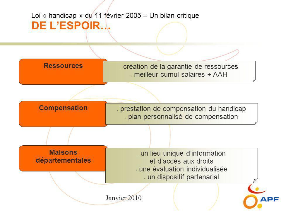 Janvier 2010 Loi « handicap » du 11 février 2005 – Un bilan critique DE L'ESPOIR… Ressources Compensation Maisons départementales - création de la gar