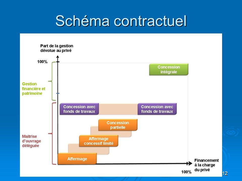 12 Schéma contractuel
