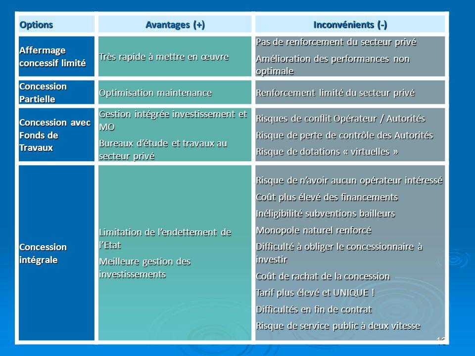 13 Options Avantages (+) Inconvénients (-) Affermage concessif limité Très rapide à mettre en œuvre Pas de renforcement du secteur privé Amélioration