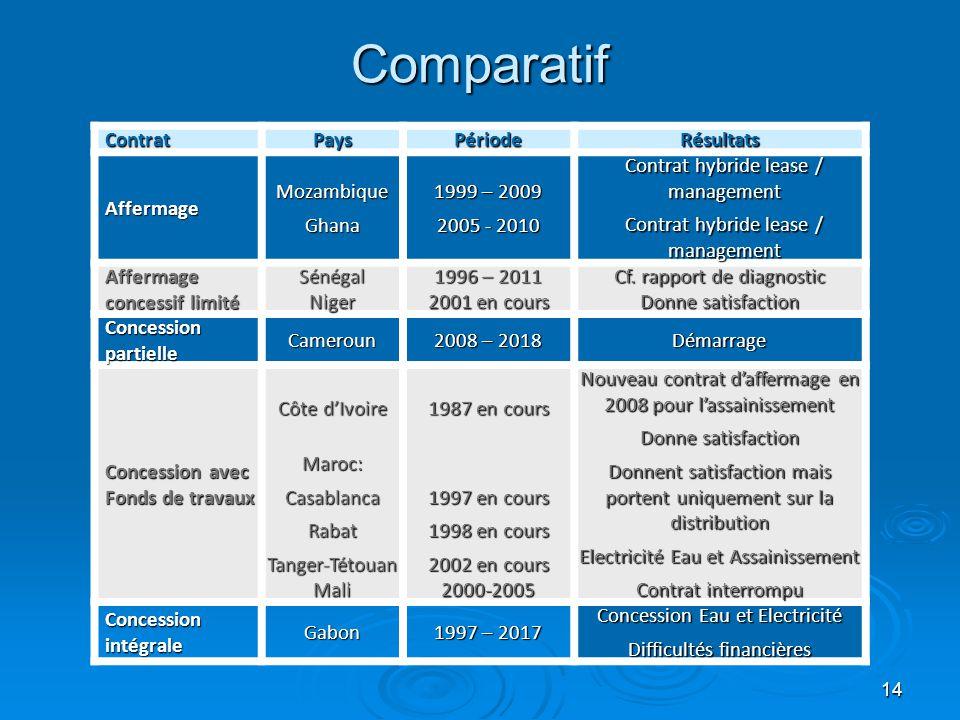 14 Comparatif ContratPaysPériodeRésultats AffermageMozambiqueGhana 1999 – 2009 2005 - 2010 Contrat hybride lease / management Affermage concessif limi