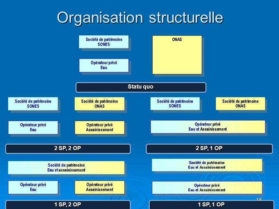 15 Organisation structurelle Statu quo 2 SP, 2 OP 2 SP, 1 OP 1 SP, 1 OP 1 SP, 2 OP