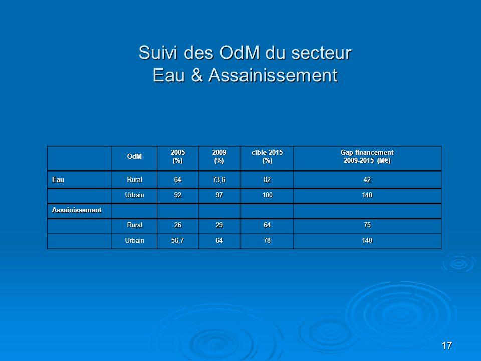 17 Suivi des OdM du secteur Eau & Assainissement OdM2005(%)2009(%) cible 2015 (%) Gap financement 2009-2015 (M€) EauRural6473,68242 Urbain9297100140 A
