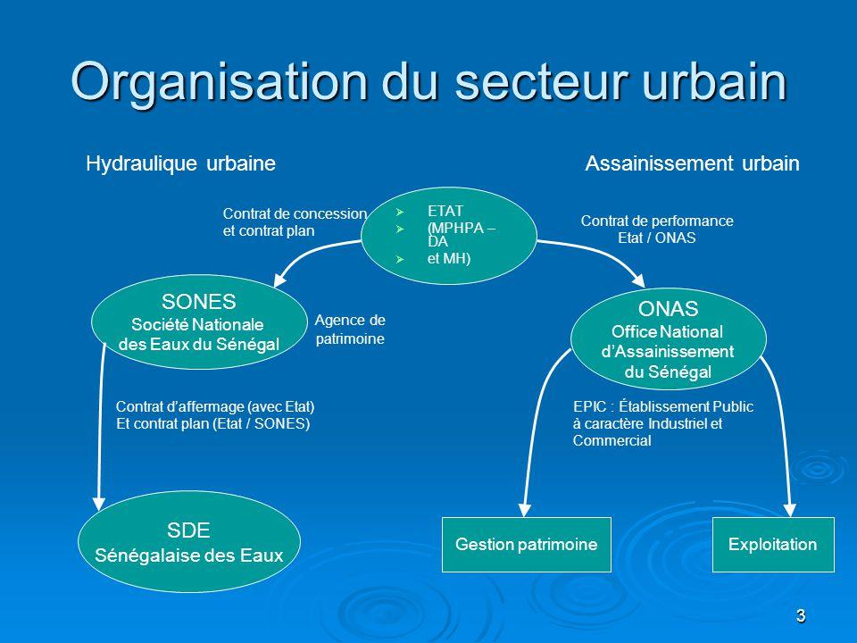 3 Organisation du secteur urbain   ETAT   (MPHPA – DA   et MH) ONAS Office National d'Assainissement du Sénégal Assainissement urbain SONES Soci