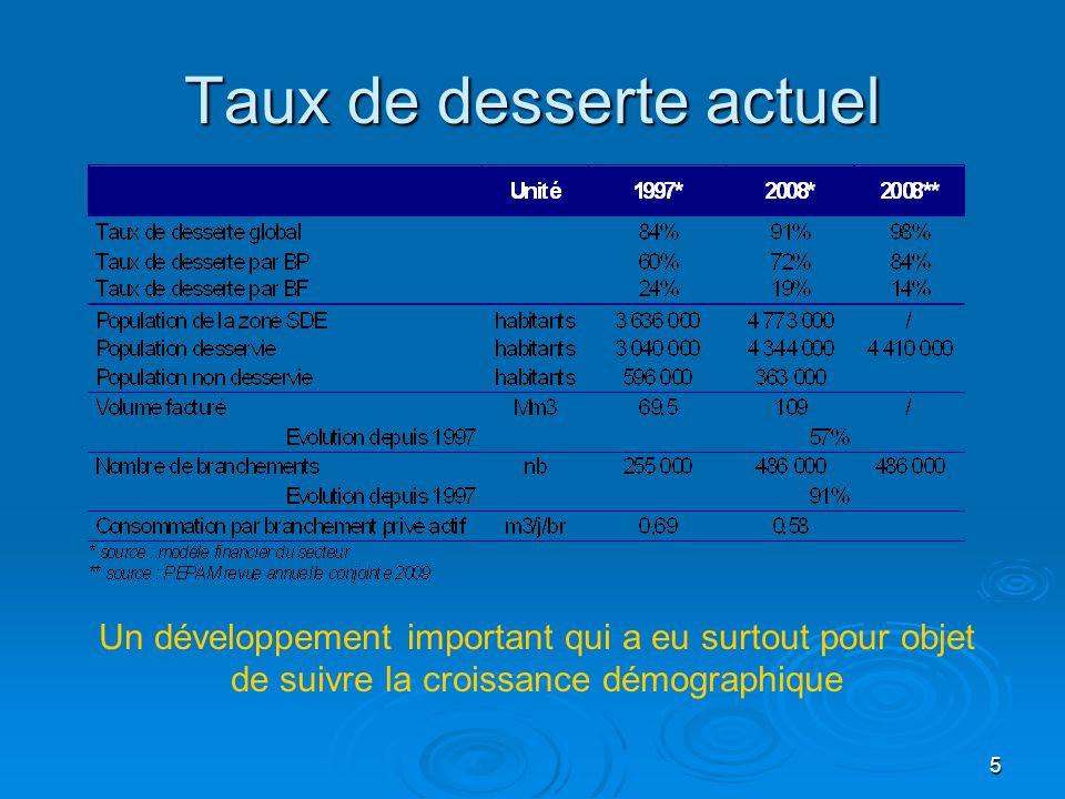 5 Taux de desserte actuel Un développement important qui a eu surtout pour objet de suivre la croissance démographique