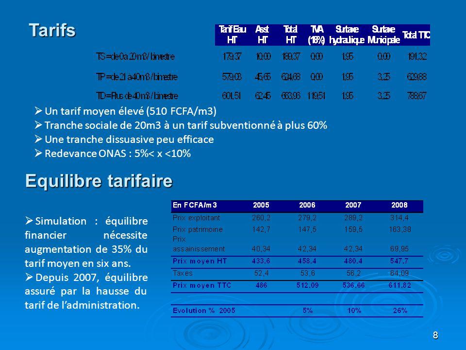 8 Equilibre tarifaire  Simulation : équilibre financier nécessite augmentation de 35% du tarif moyen en six ans.  Depuis 2007, équilibre assuré par