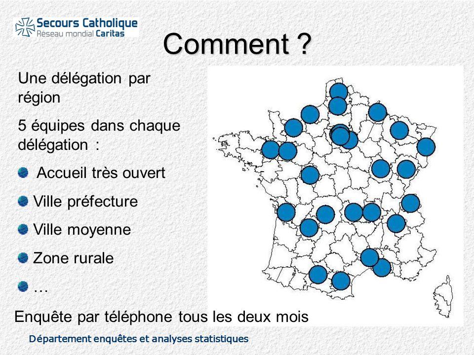 Département enquêtes et analyses statistiques Comment .