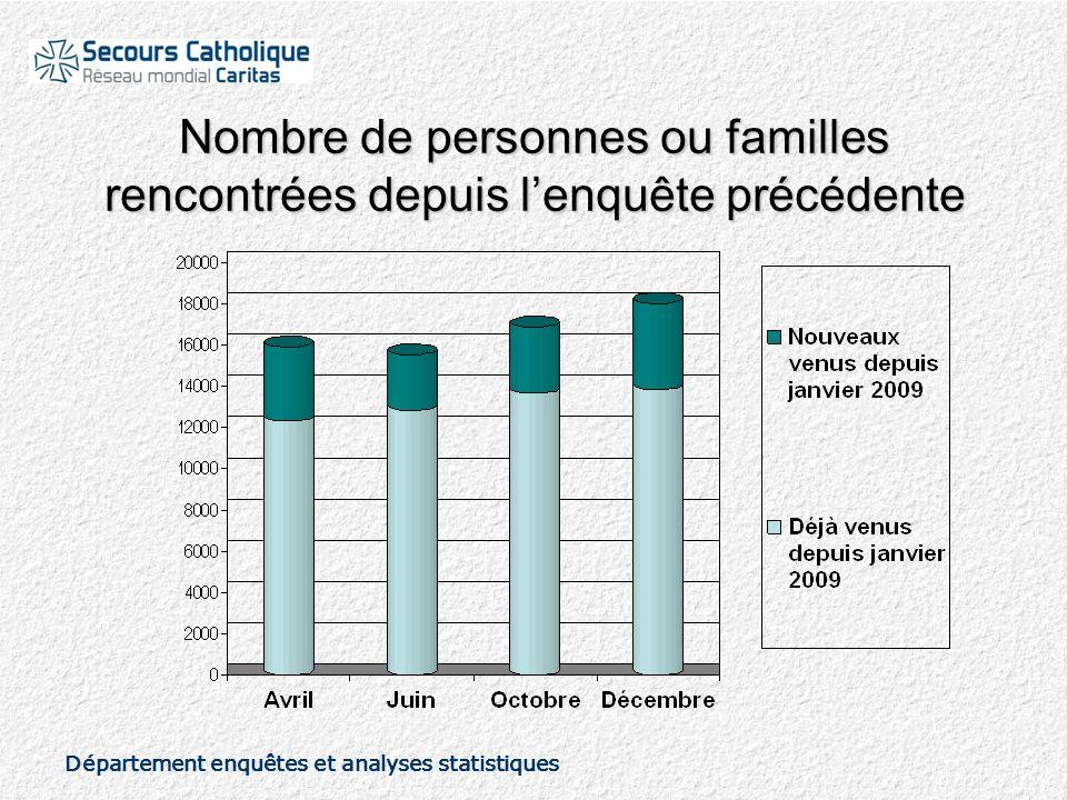 Département enquêtes et analyses statistiques Nombre de personnes ou familles rencontrées depuis l'enquête précédente