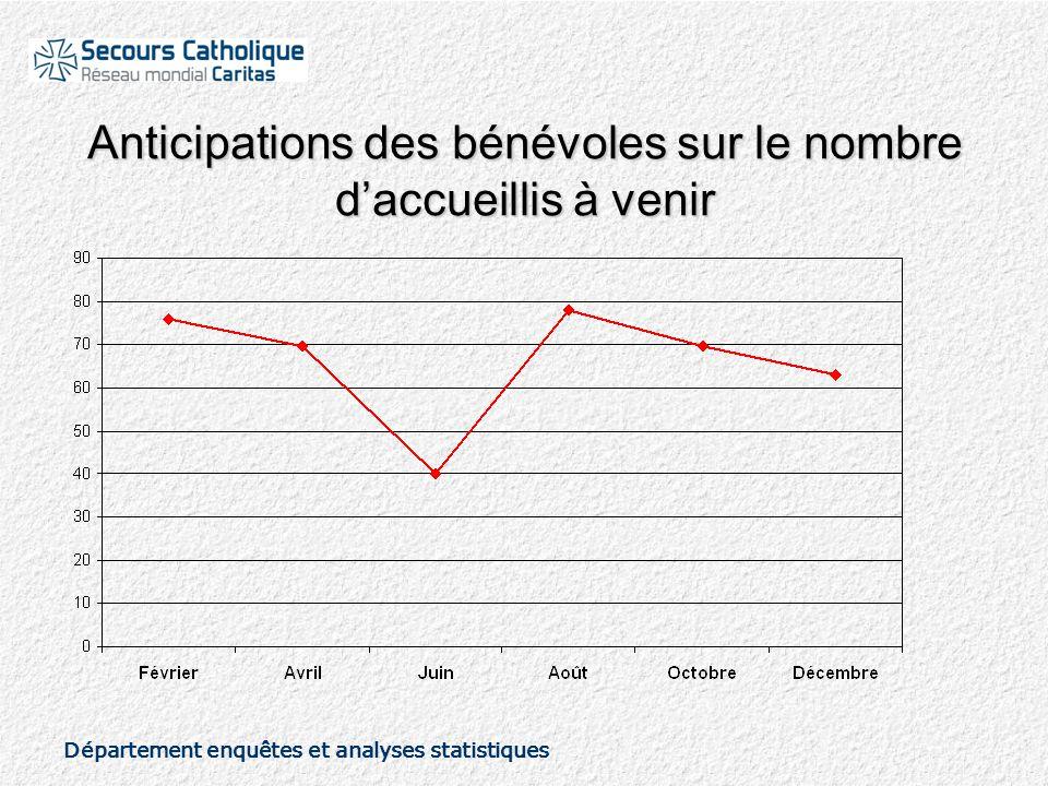 Département enquêtes et analyses statistiques Anticipations des bénévoles sur le nombre d'accueillis à venir