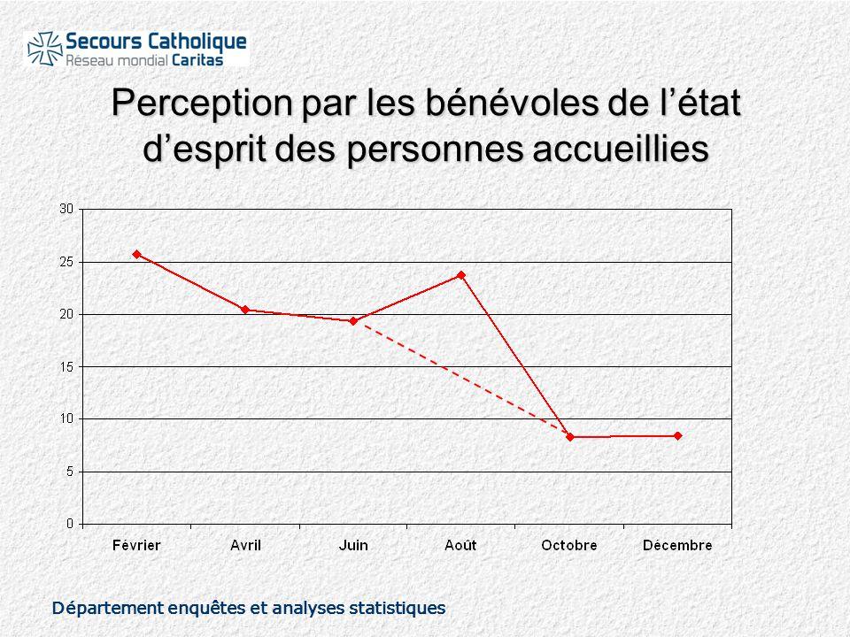 Département enquêtes et analyses statistiques Perception par les bénévoles de l'état d'esprit des personnes accueillies