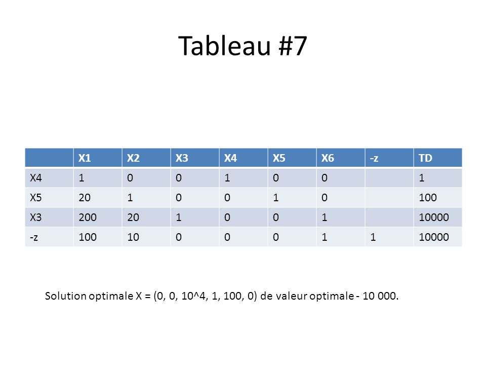 Tableau #7 X1X2X3X4X5X6-zTD X41001001 X52010010100 X320020100110000 -z100100001110000 Solution optimale X = (0, 0, 10^4, 1, 100, 0) de valeur optimale - 10 000.