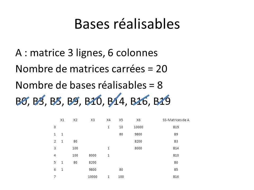 Bases réalisables A : matrice 3 lignes, 6 colonnes Nombre de matrices carrées = 20 Nombre de bases réalisables = 8 B0, B3, B5, B9, B10, B14, B16, B19 X1X2X3X4X5X6SS-Matrices de A 011010000B19 11809800B9 21808200B3 310018000B14 410080001B10 51808200B0 61980080B5 7100001100B16