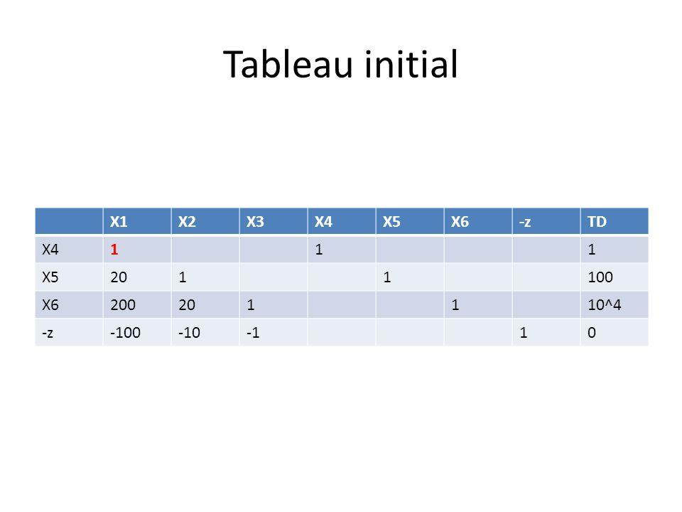 Tableau initial X1X2X3X4X5X6-zTD X4111 X52011100 X6200201110^4 -z-100-1010