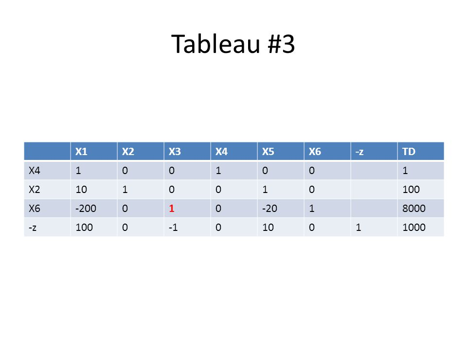 Tableau #4 X1X2X3X4X5X6-zTD X41001001 X22010010100 X3-200010-2018000 -z-100000-10119000