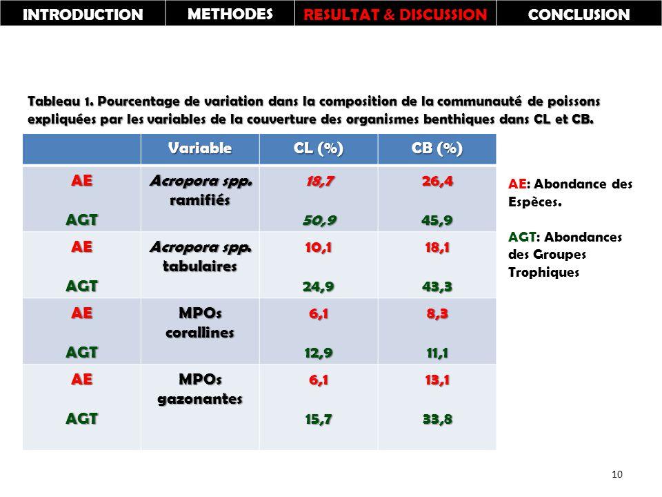 Variable CL (%) CB (%) AEAGT Acropora spp.