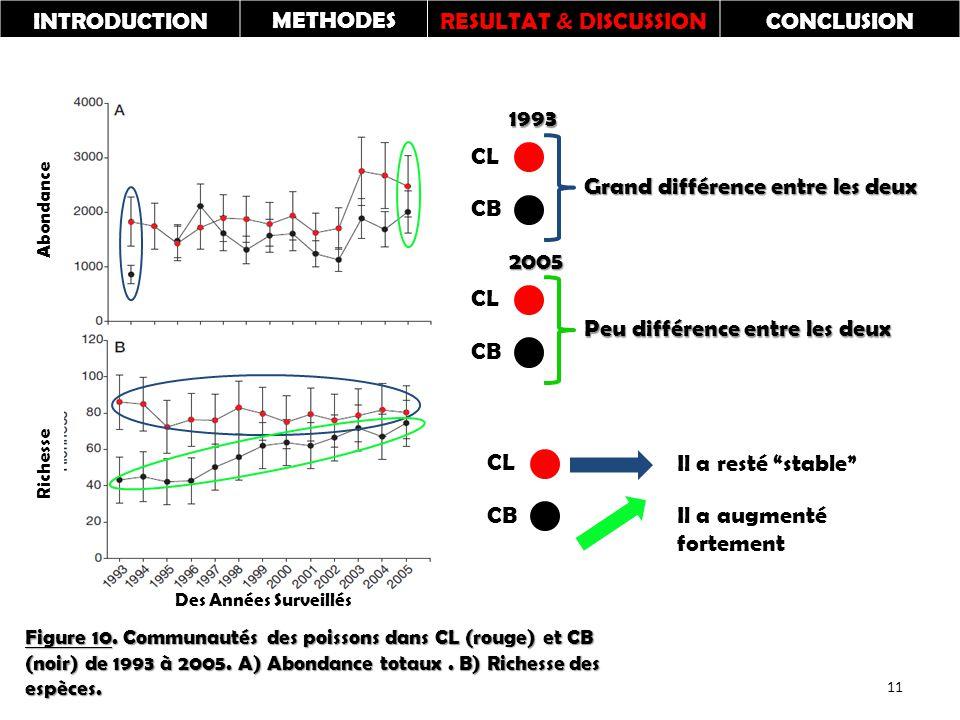 Richesse Abondance Figure 10. Communautés des poissons dans CL (rouge) et CB (noir) de 1993 à 2005.
