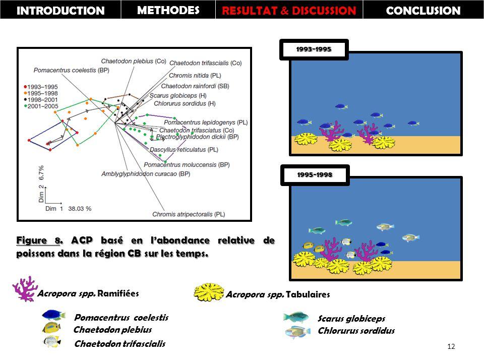 Figure 8. ACP basé en l'abondance relative de poissons dans la région CB sur les temps.