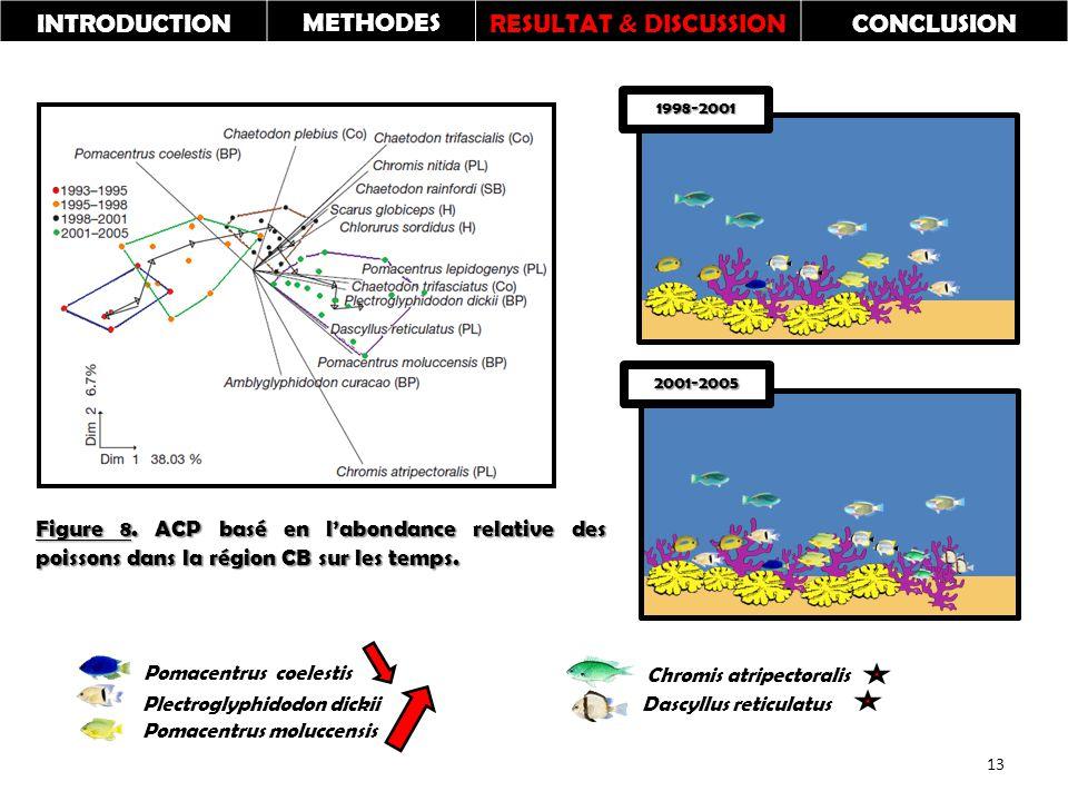 Figure 8. ACP basé en l'abondance relative des poissons dans la région CB sur les temps.