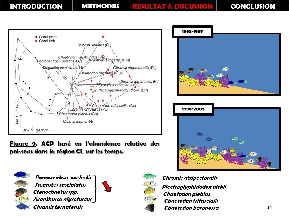 Figure 9. ACP basé en l'abondance relative des poissons dans la région CL sur les temps.