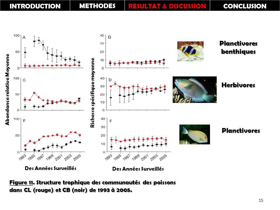Planctivores benthiques Herbivores Planctivores Richesse spécifique moyenne Abondance relative Moyenne Figure 11.