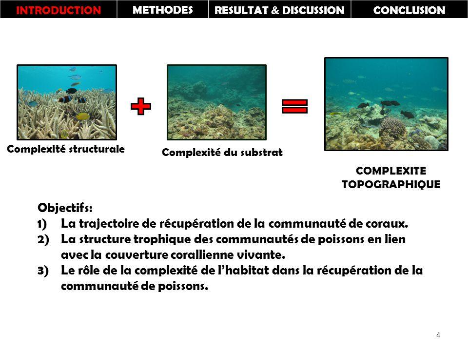 INTRODUCTIONMETHODESRESULTAT & DISCUSSIONCONCLUSION Objectifs: 1)La trajectoire de récupération de la communauté de coraux.