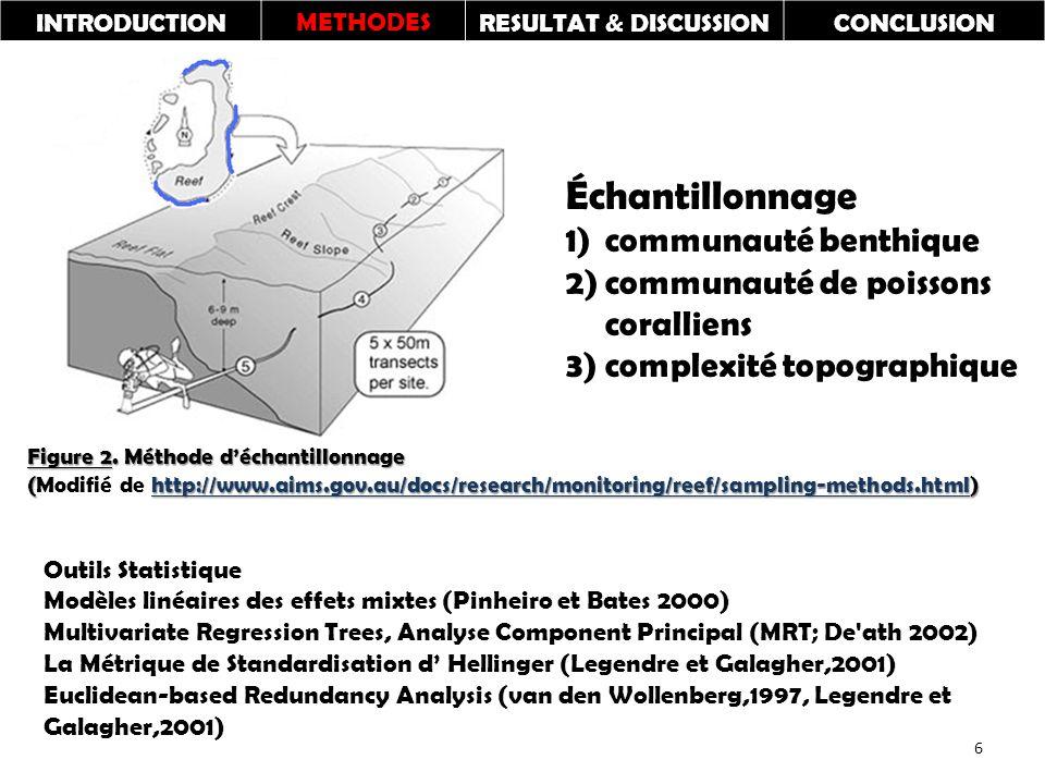 INTRODUCTIONMETHODESRESULTAT & DISCUSSIONCONCLUSION Échantillonnage 1)communauté benthique 2)communauté de poissons coralliens 3) complexité topographique Outils Statistique Modèles linéaires des effets mixtes (Pinheiro et Bates 2000) Multivariate Regression Trees, Analyse Component Principal (MRT; De ath 2002) La Métrique de Standardisation d' Hellinger (Legendre et Galagher,2001) Euclidean-based Redundancy Analysis (van den Wollenberg,1997, Legendre et Galagher,2001) Figure 2.