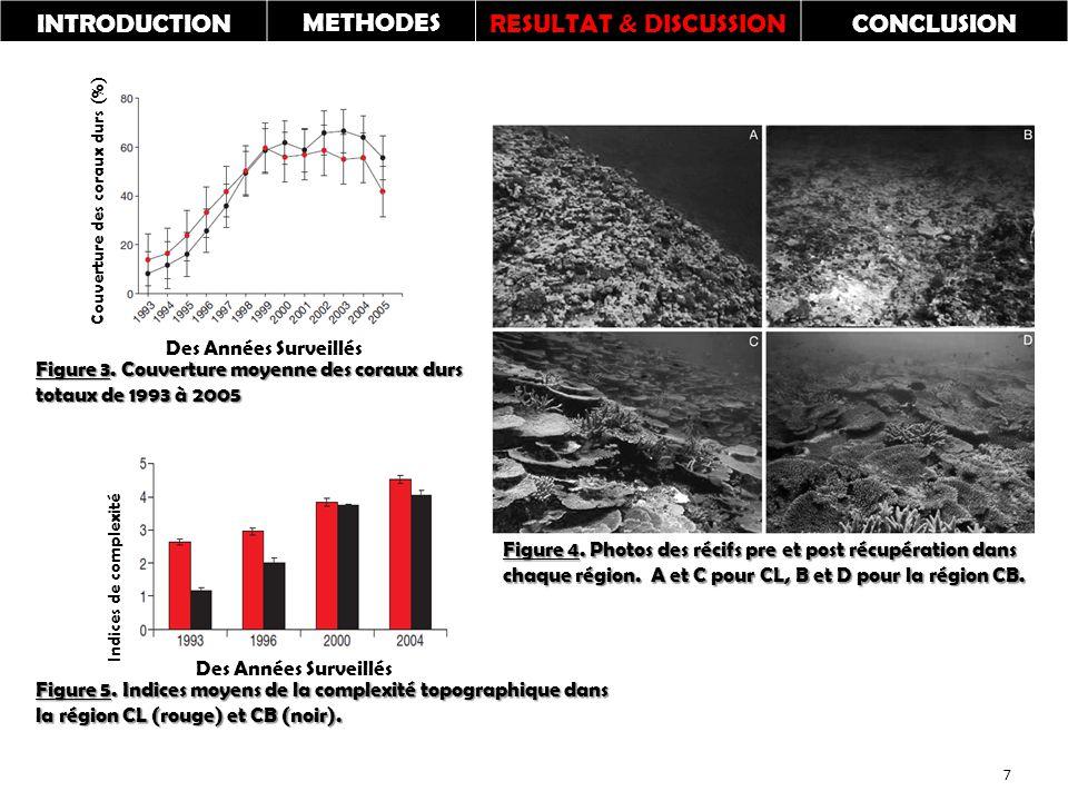 Couverture des coraux durs (%) Des Années Surveillés Indices de complexité Des Années Surveillés Figure 3.