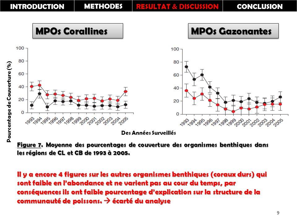 MPOs Corallines MPOs Gazonantes Pourcentage de Couverture (%) Des Années Surveillés INTRODUCTIONMETHODESRESULTAT & DISCUSSIONCONCLUSION 9 Figure 7.