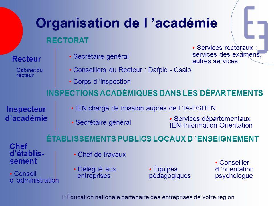 L'Éducation nationale partenaire des entreprises de votre région Organisation de l 'académie RECTORAT ÉTABLISSEMENTS PUBLICS LOCAUX D 'ENSEIGNEMENT IN