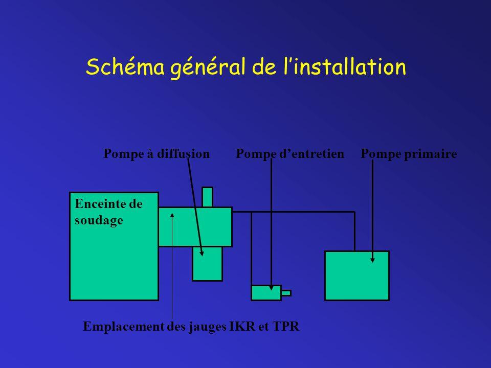 Schéma général de l'installation Pompe à diffusion Pompe d'entretien Pompe primaire Enceinte de soudage Emplacement des jauges IKR et TPR