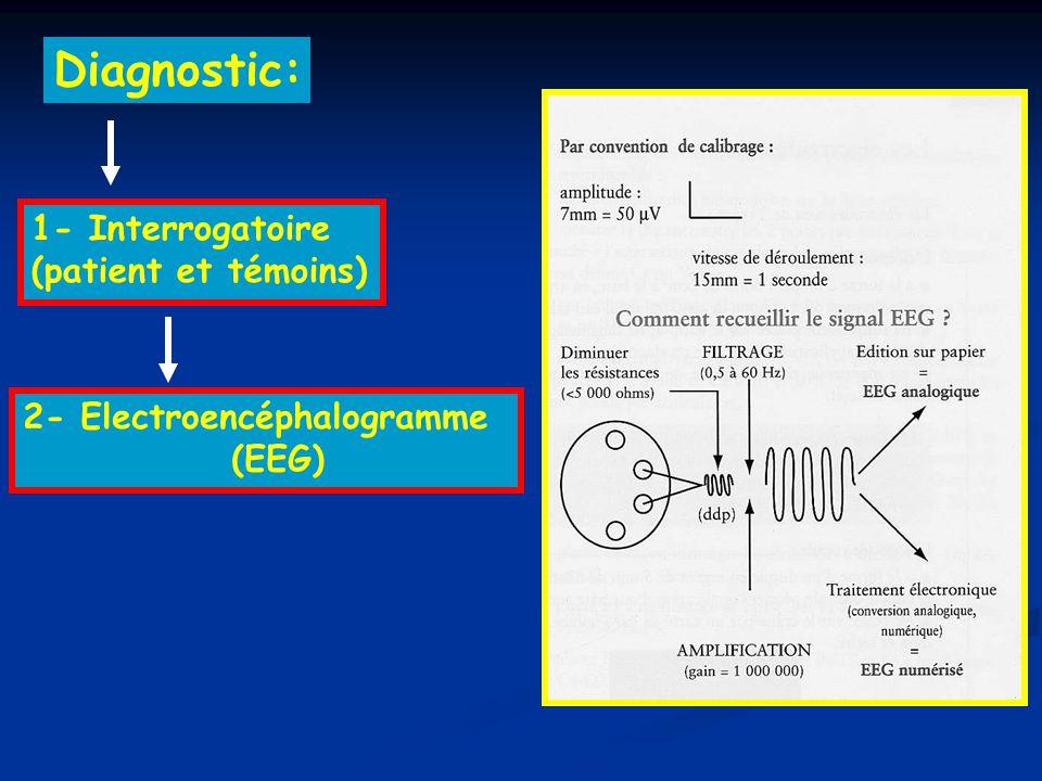 Diagnostic: 2- Electroencéphalogramme (EEG) 1- Interrogatoire (patient et témoins)
