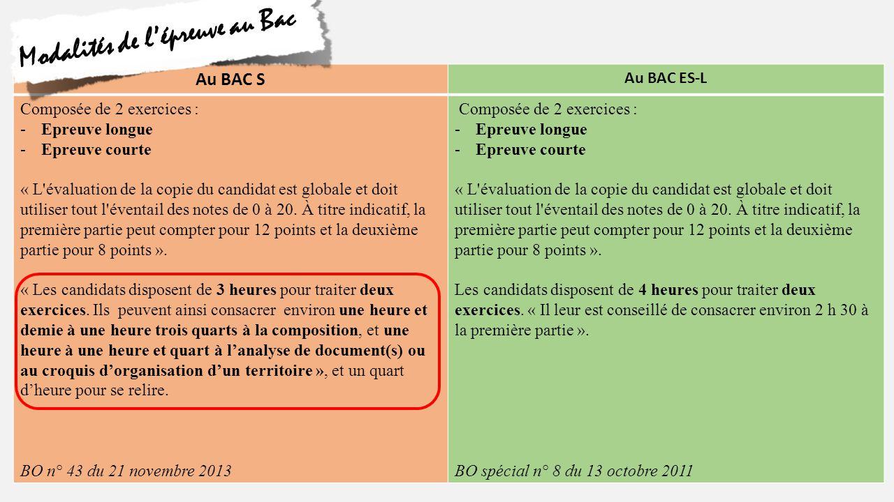 Au BAC S Au BAC ES * Première partie (sur 12 points) Composition au choix (2 sujets) De 1 h 30 à 1 h 45 * Deuxième partie (sur 8 points) Analyse d'un ou de deux document(s) ou Croquis De 1 h 00 à 1 h 15 * Première partie (sur 12 points) Composition au choix (2 sujets) De 2 h 30 à 2 h 45 * Deuxième partie (sur 8 points) Etude critique d'un ou de deux document(s) ou Croquis De 1 h 15 à 1 h 30 Exercices