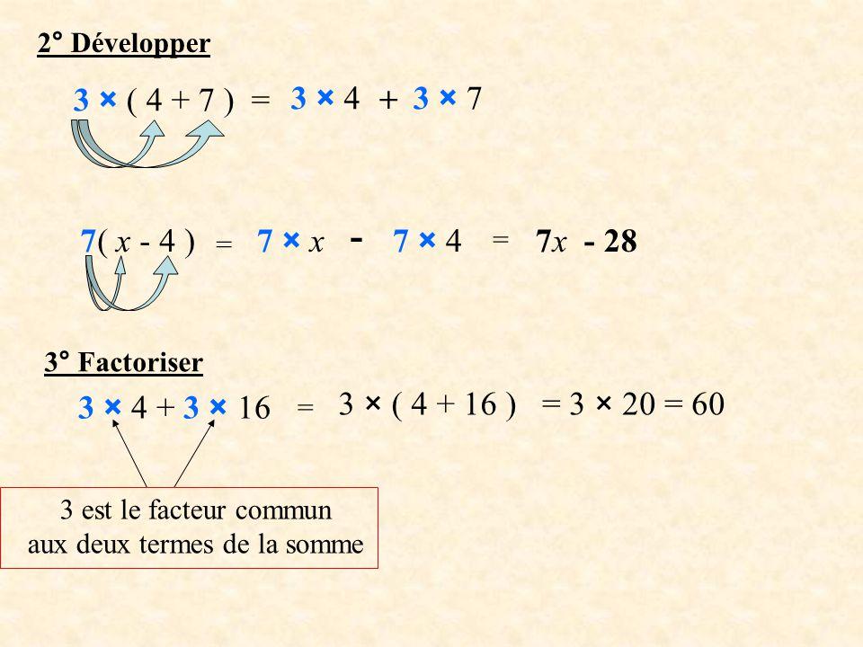 2° Développer 3 × ( 4 + 7 ) = 3 × 4 + 3 × 7 7( x - 4 ) = 7 × x - 7 × 4 = 7x - 28 3° Factoriser 3 × 4 + 3 × 16 = 3 × ( 4 + 16 )= 3 × 20 = 60 3 est le facteur commun aux deux termes de la somme