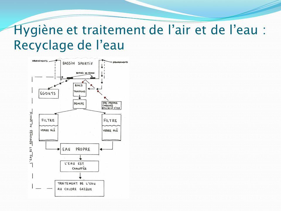 Hygiène et traitement de l'air et de l'eau : Recyclage de l'eau