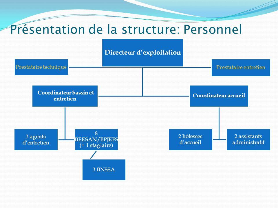 Présentation de la structure: Activités proposées
