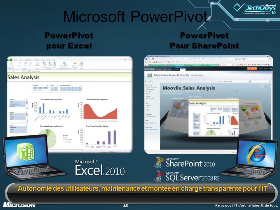 18 Microsoft PowerPivot Autonomie des utilisateurs, maintenance et montée en charge transparente pour l'IT PowerPivot pour Excel PowerPivot Pour SharePoint
