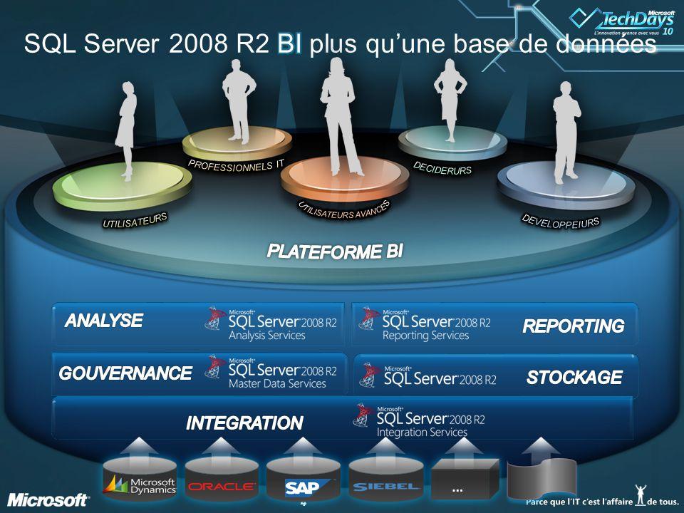 55 BI d'équipe Notre contexte Solution BI créée par les utilisateurs avancés.
