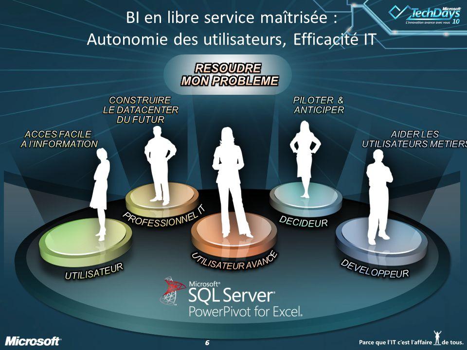 66 BI en libre service maîtrisée : Autonomie des utilisateurs, Efficacité IT