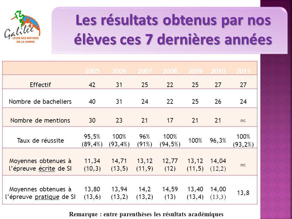 Les résultats obtenus par nos élèves ces 7 dernières années Remarque : entre parenthèses les résultats académiques 2005200620072008200920102011 Effectif423125222527 Nombre de bacheliers40312422252624 Nombre de mentions3023211721 nc Taux de réussite 95,5% (89,4%) 100% (93,4%) 96% (91%) 100% (94,5%) 100%96,3% 100% (93,2%) Moyennes obtenues à l'épreuve écrite de SI 11,34 (10,3) 14,71 (13,5) 13,12 (11,9) 12,77 (12) 13,12 (11,5) 14,04 (12,2) nc Moyennes obtenues à l'épreuve pratique de SI 13,80 (13,6) 13,94 (13,2) 14,2 (13,2) 14,59 (13) 13,40 (13,4) 14,00 (13,3) 13,8